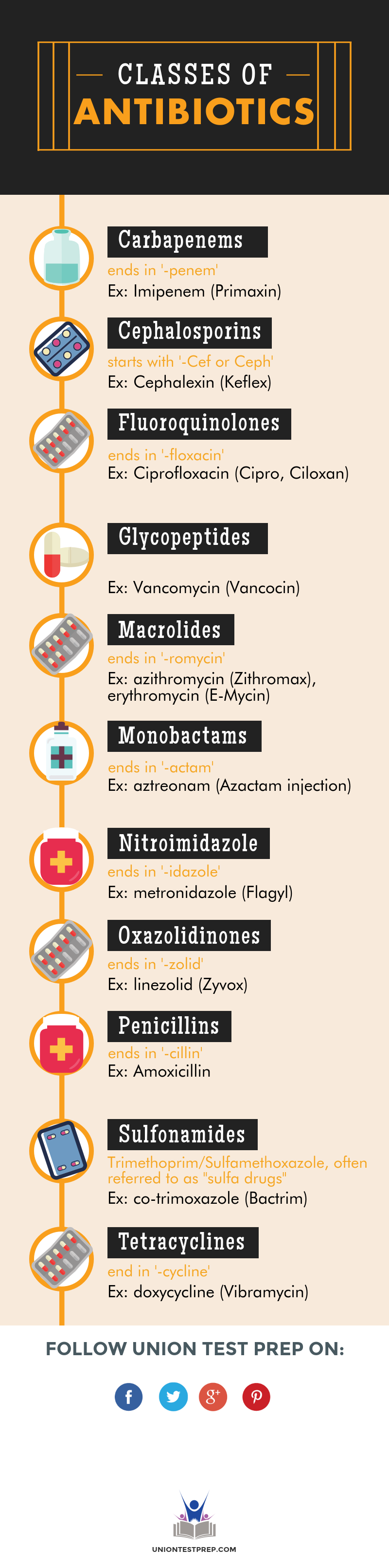 classes of antibiotics
