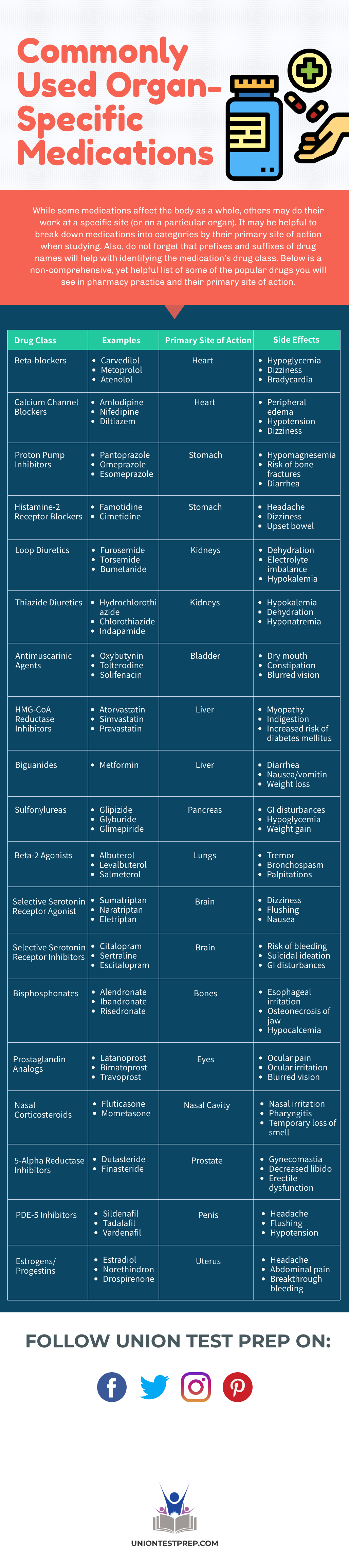 Commonly Used Organ-Specific Medications