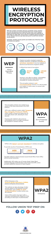 CompTIA A+ Wireless Encryption Protocols