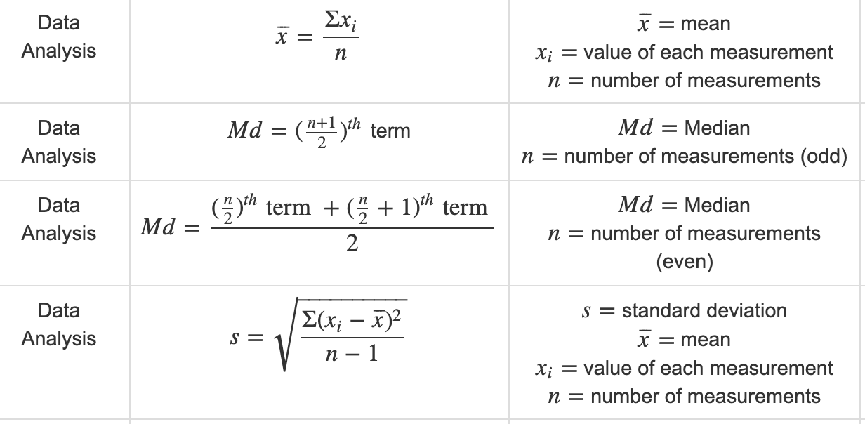 Formulas for Math on the ParaPro Test: Part 3—Data Analysis