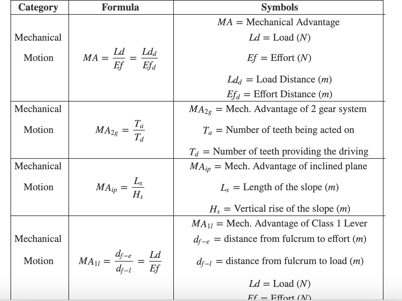 Formulas for the ASVAB Mechanical Comprehension Test