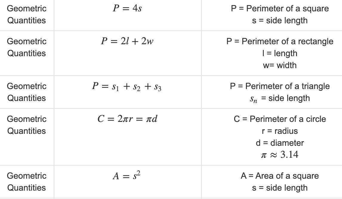 Formulas for the Math Section of the CBEST® Test