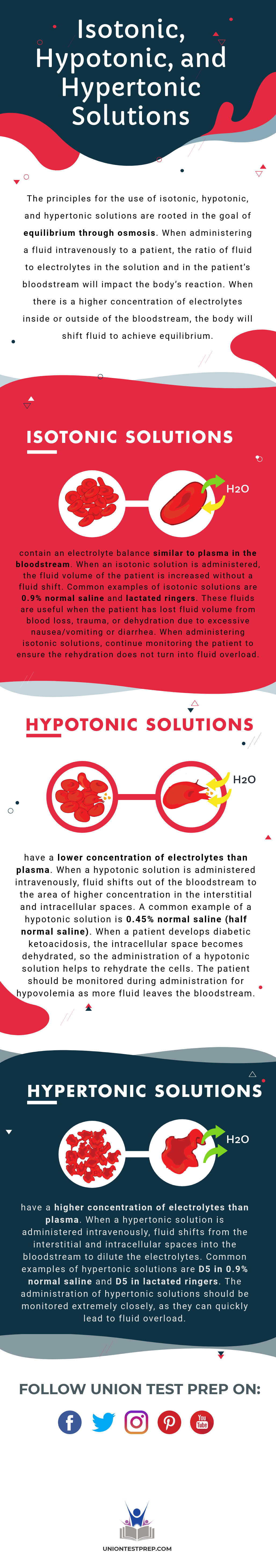 Isotonic, Hypotonic, and Hypertonic Solutions