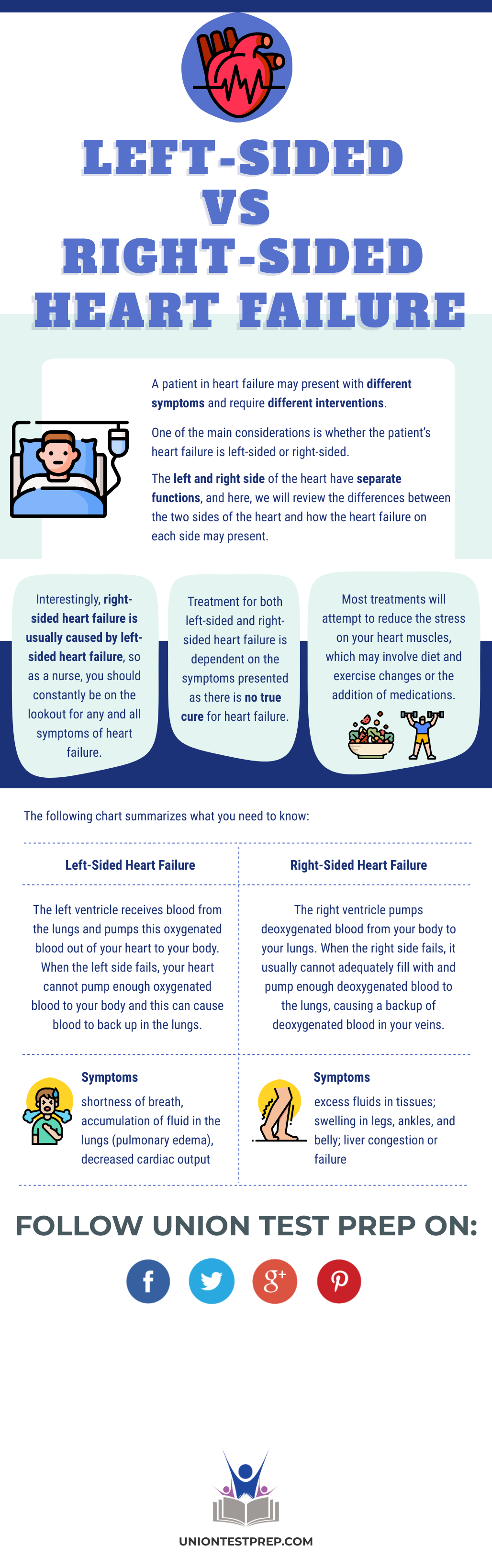 Left-Sided vs Right-Sided Heart Failure