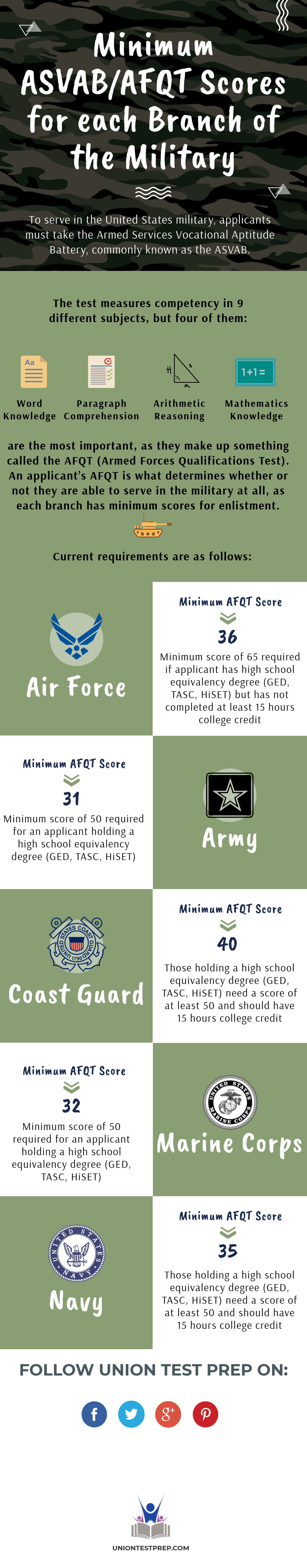 minimum asvab afqt score