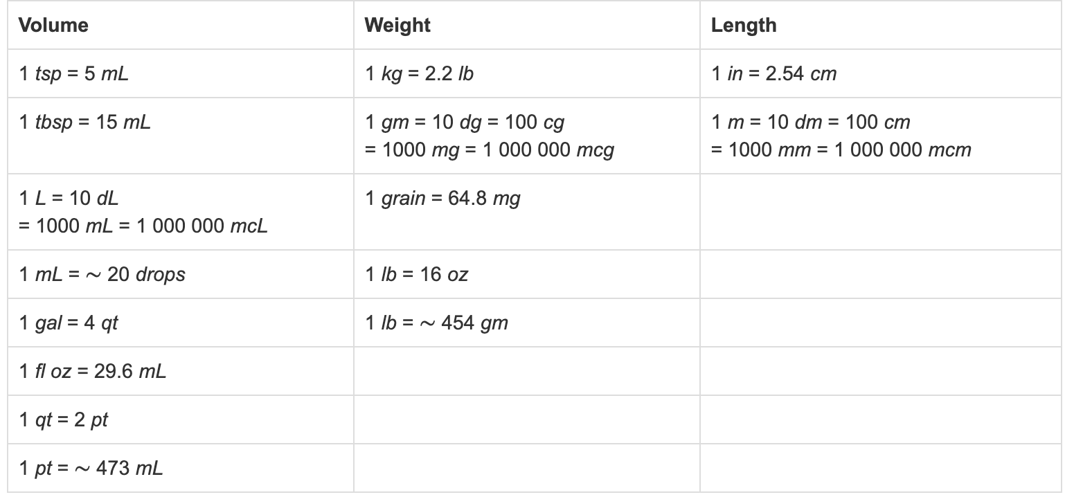 Pharmacy Weight and Volume Measurement Conversions