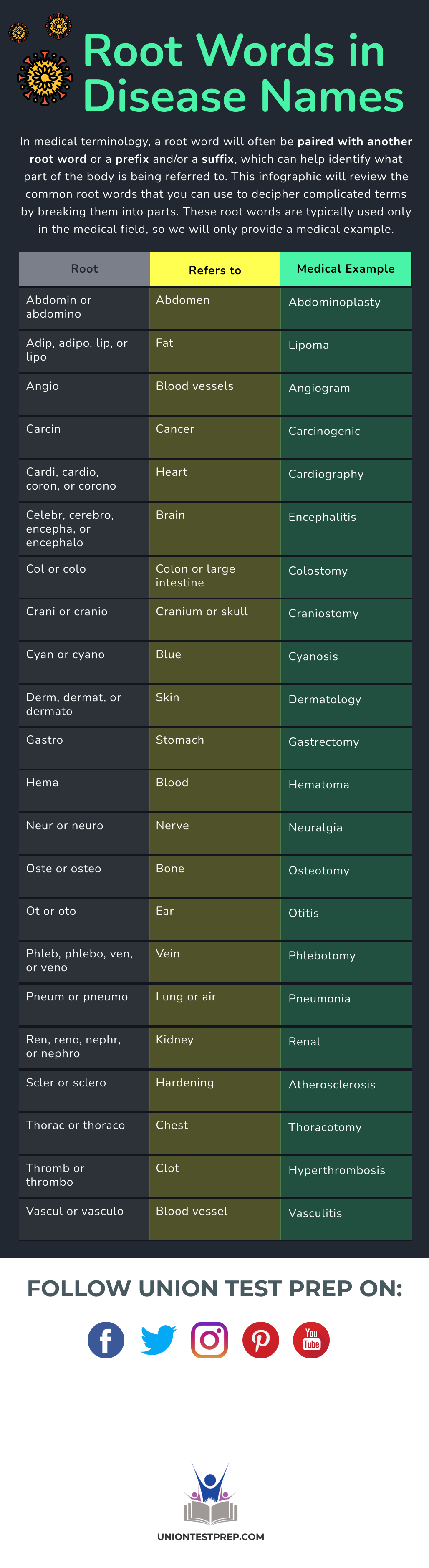 root words in disease names