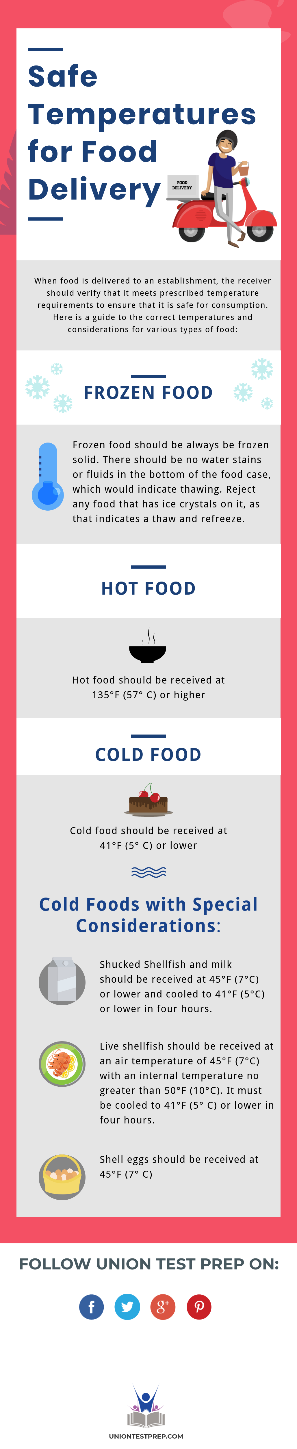 safe temperatures food delivery
