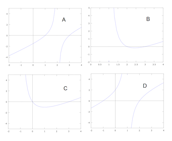 all 4 graphs for 1