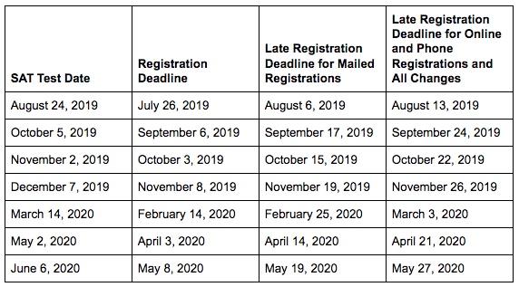 SAT® Test Dates 2019–2020
