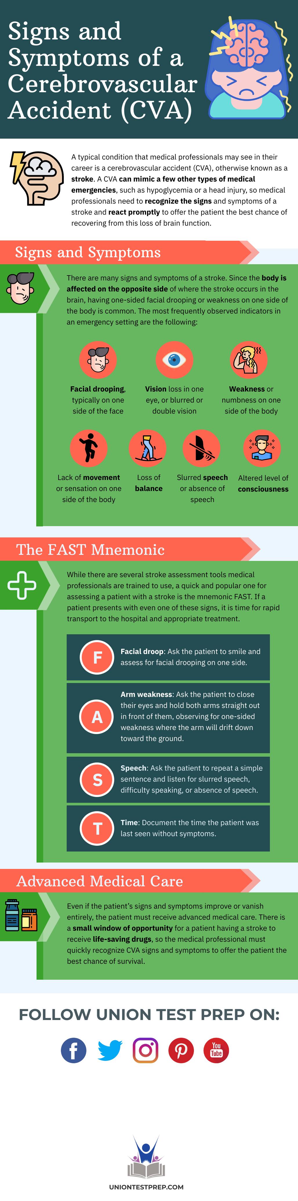 Signs and Symptoms of a Cerebrovascular Accident (CVA)