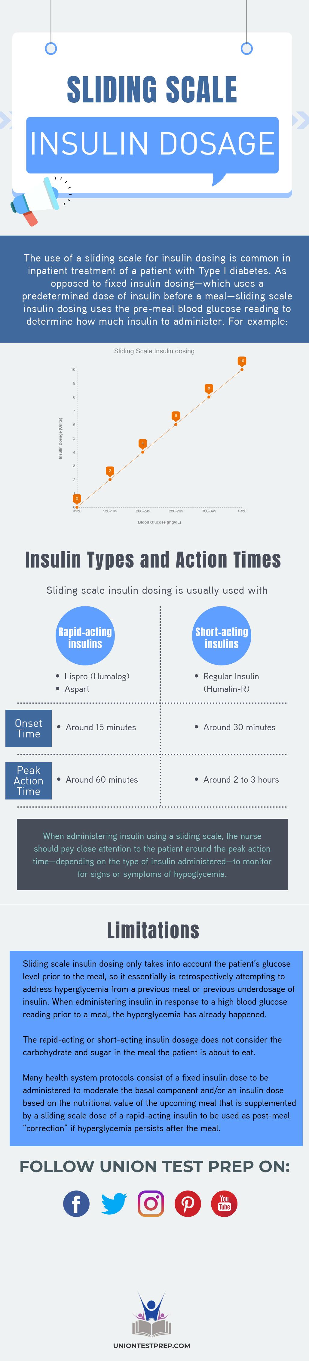 Sliding Scale Insulin Dosage