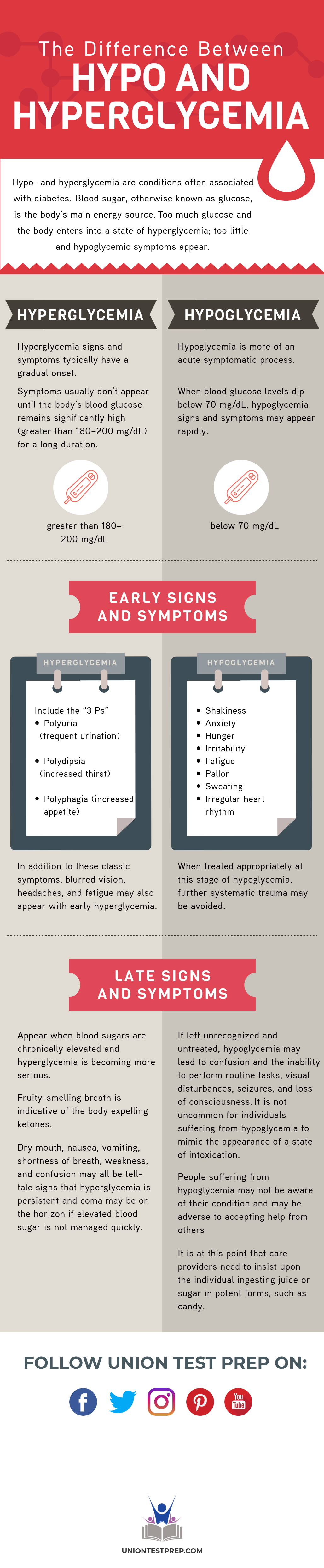 Symptoms of Hypo and Hyperglycemia