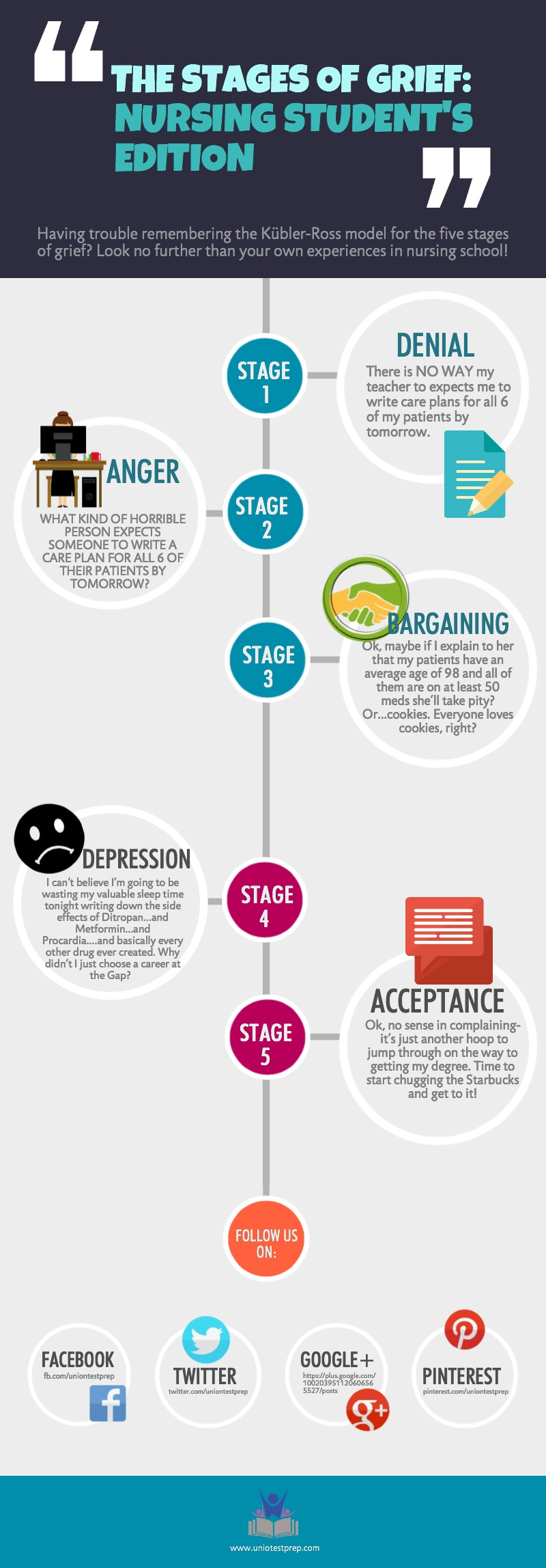 The 5 Stages of Grief: Nursing Student's Edition!