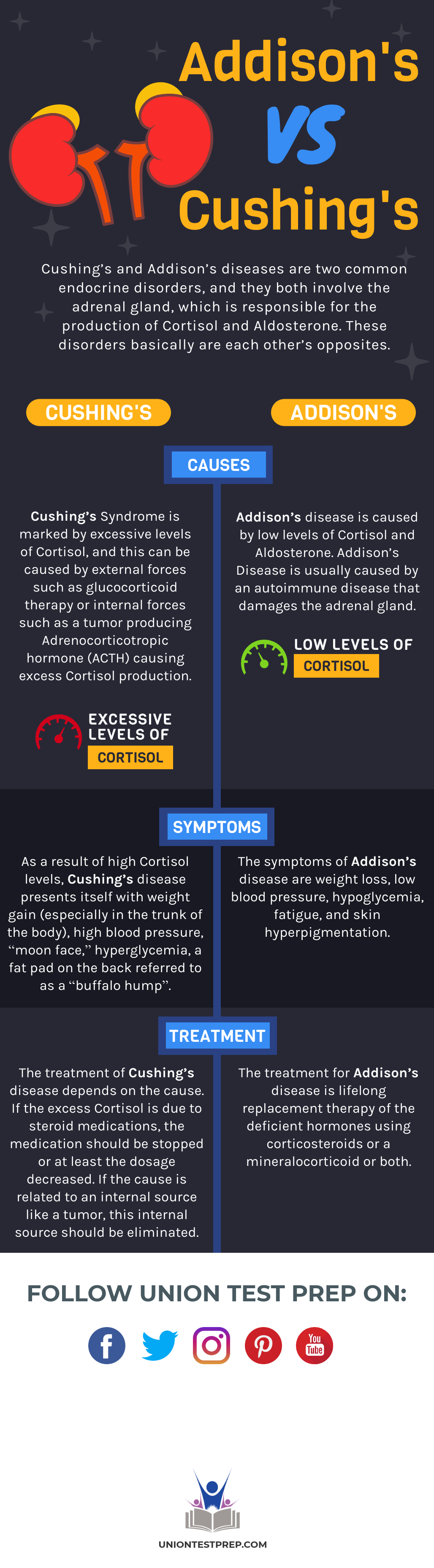 The Differences Between Cushing's and Addison's Diseases