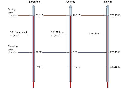 1-temperature-scales.png