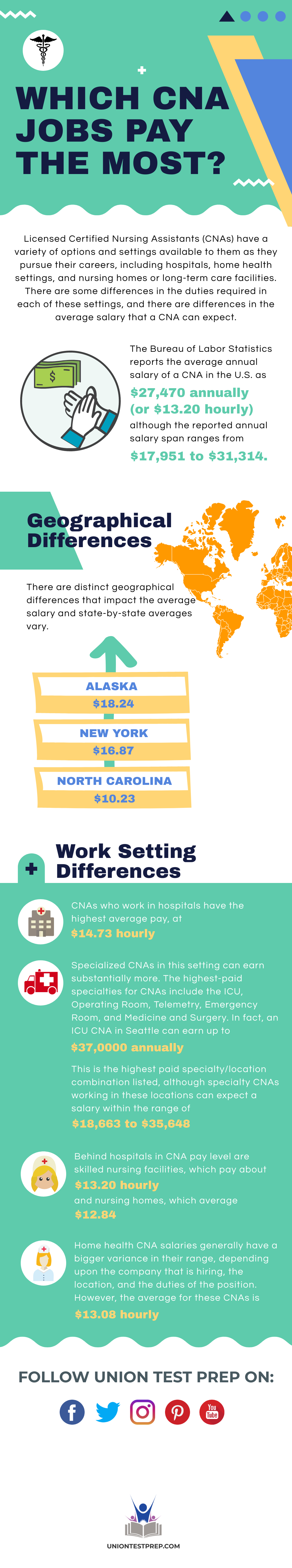 Which CNA Jobs Pay the Most?