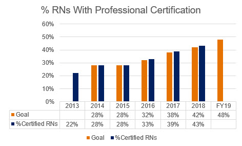 Percent UVA Health System RNs with Professional Certification