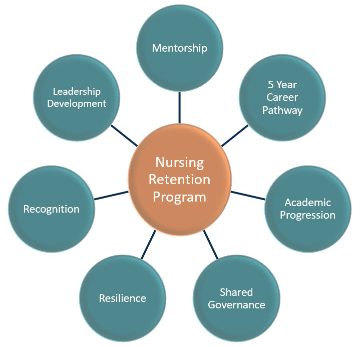 Seven elements of Nursing Retention Program
