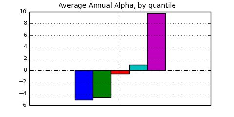 quintile Alphas