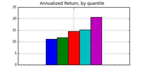 quintile Returns