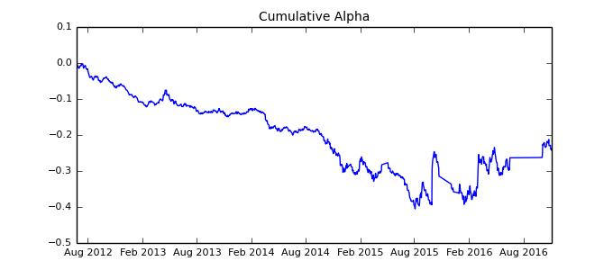 Cumulative alpha 5 1