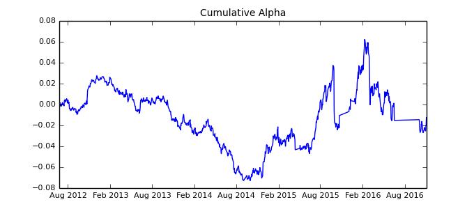 Cumulative alpha 5 3