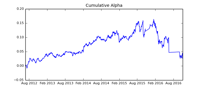 Cumulative alpha 5 4