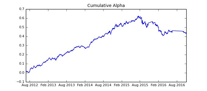 Cumulative alpha 5 5