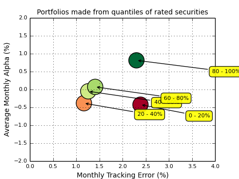 quintile Excess Return Efficient Frontier