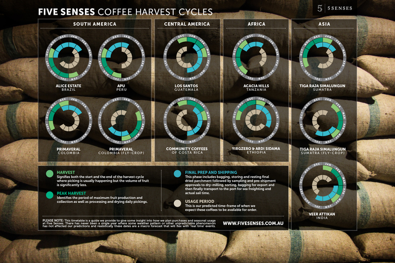 Harvest timetable 2000 2