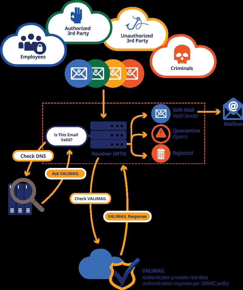 Valimail Enforce Workflow