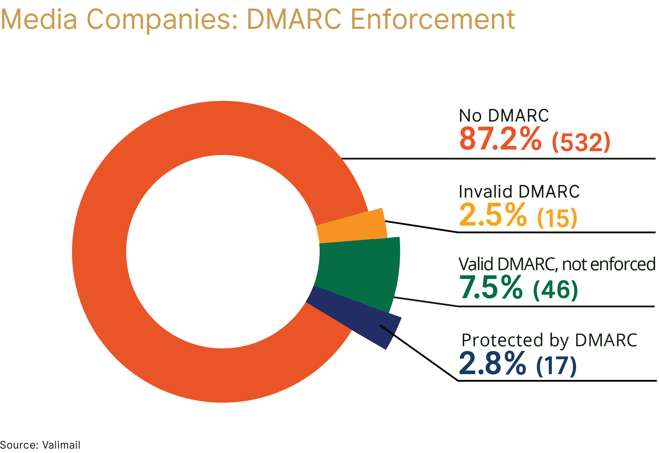 Fake email threatens media companies just as much as fake news pie chart showing 872 with no dmarc 25 with invalid dmarc 75 geenschuldenfo Images