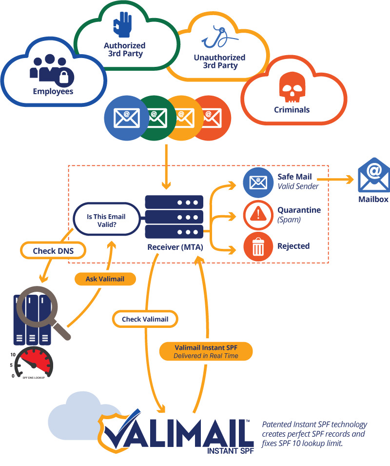 Valimail Instant SPF Flow Chart