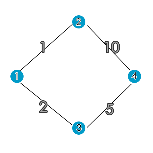 Shortest path example