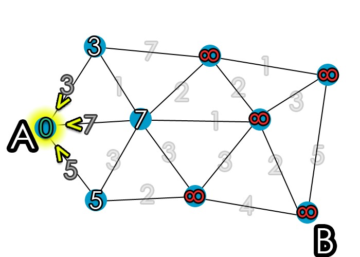 Code of nodes