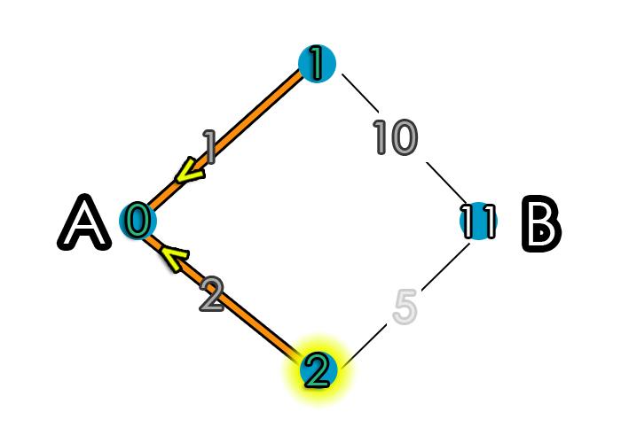 Shortest Path Iteration 2 Step 1