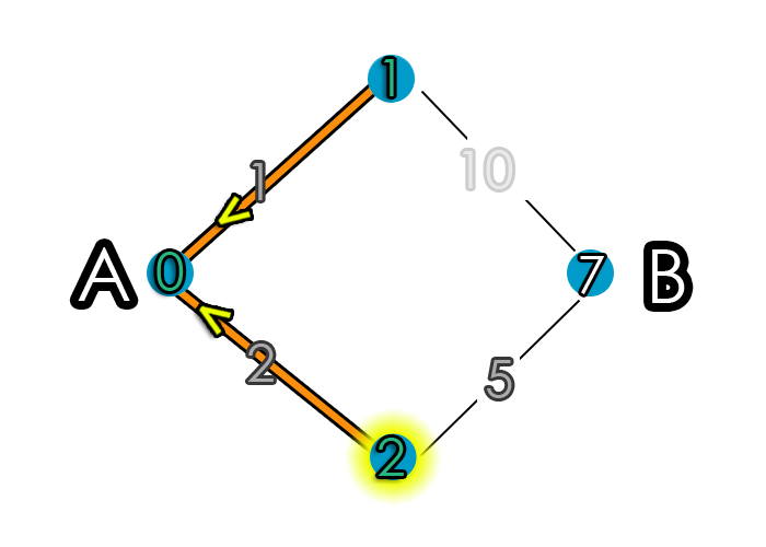 Shortest Path Iteration 2 Step 2
