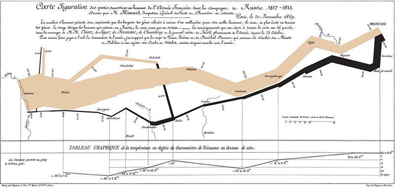 Minard's Chart