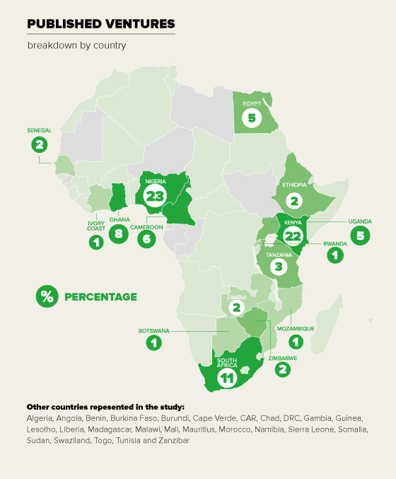 VC4Africa-Published-Ventures