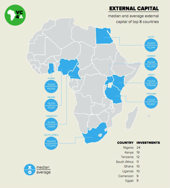 Africa investments map - Source = VC4Africa 2015 Venture Finance in Africa Report