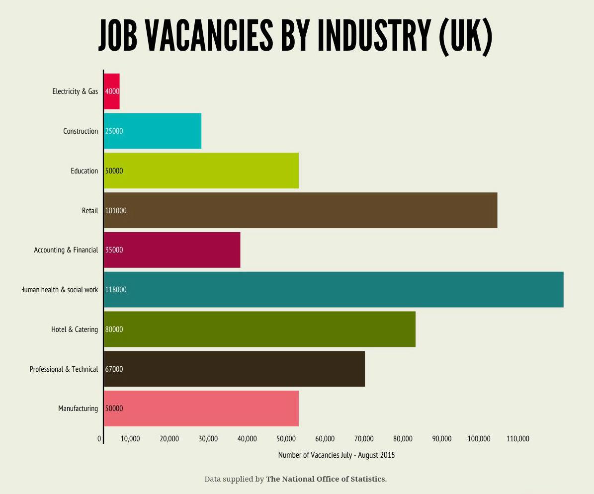 best cities for jobs