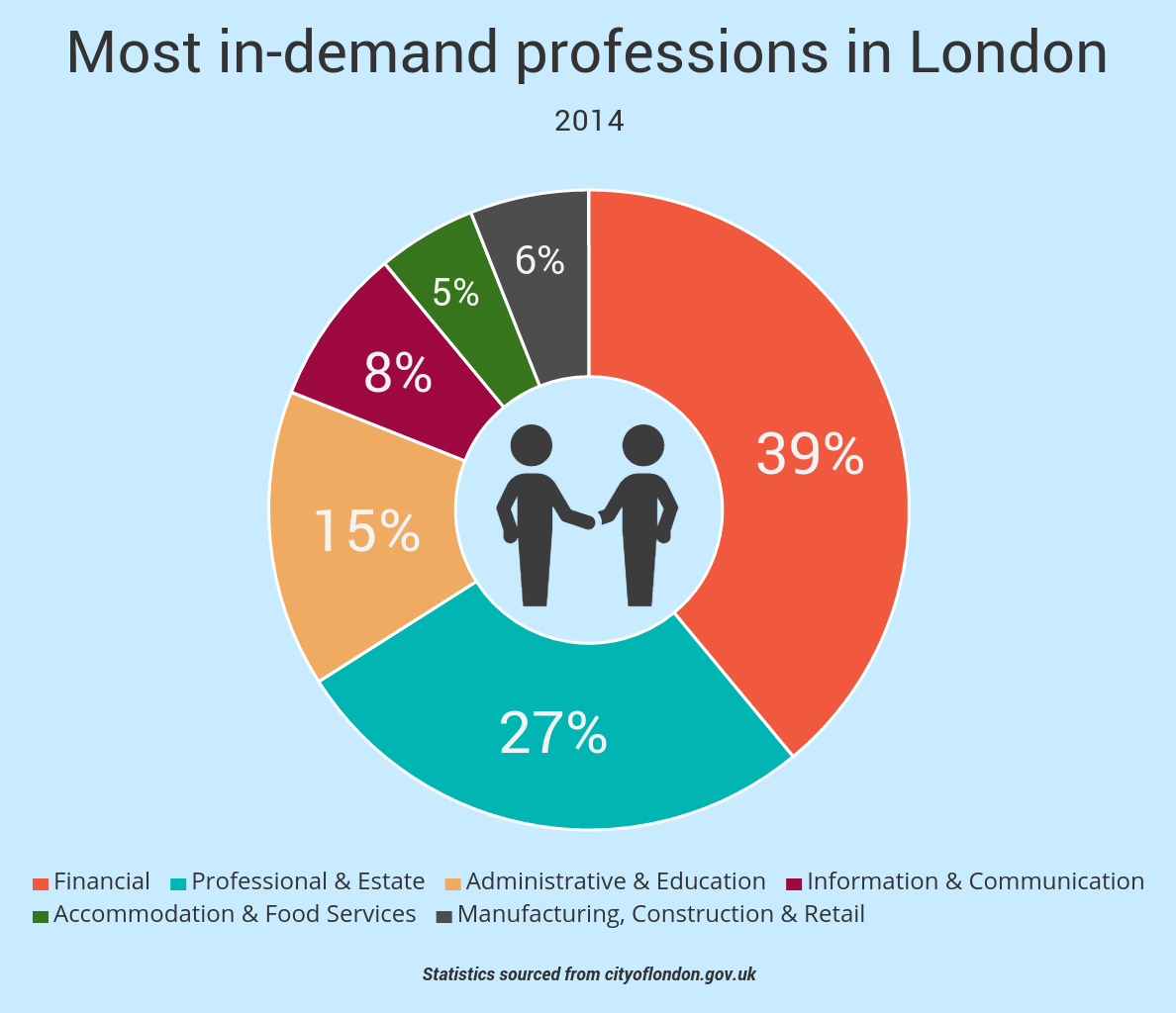 jobs in dating agencies london If you're looking for the next great opportunity, review our current job listings at  eharmony  fortune: how dating site eharmony uses machine learning to  help you find love  london, united kingdom public relations manager (uk).