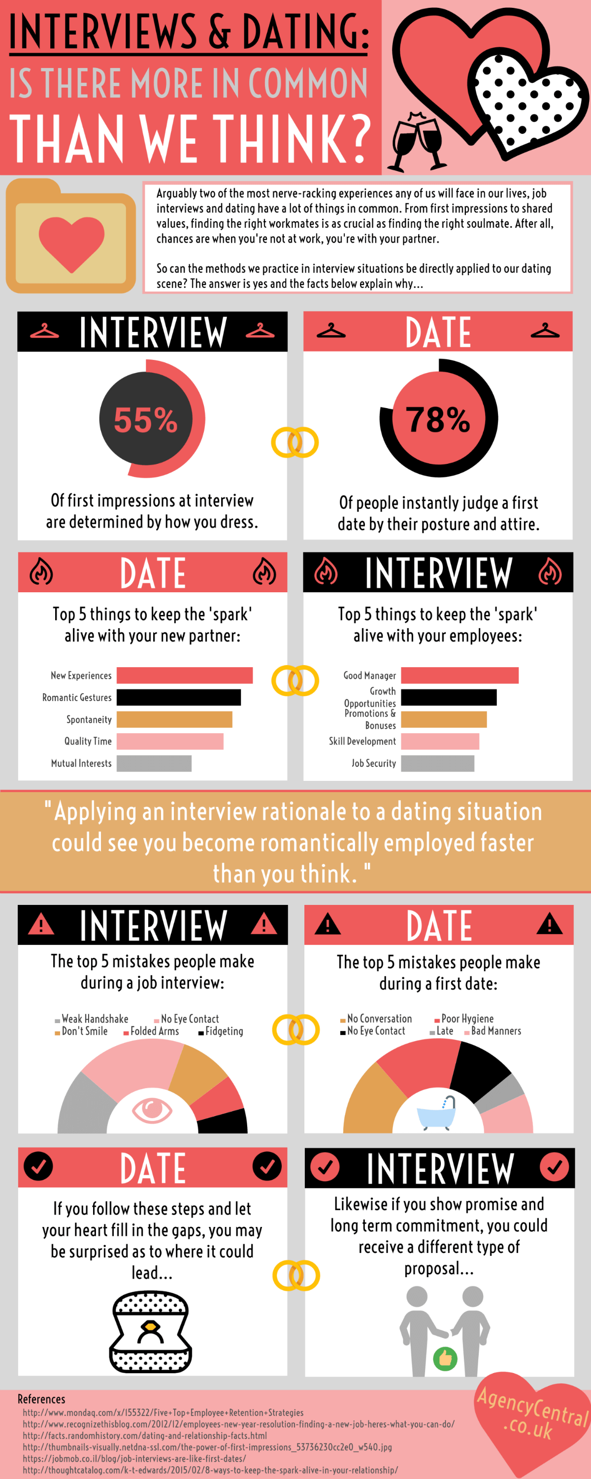 dating job interview