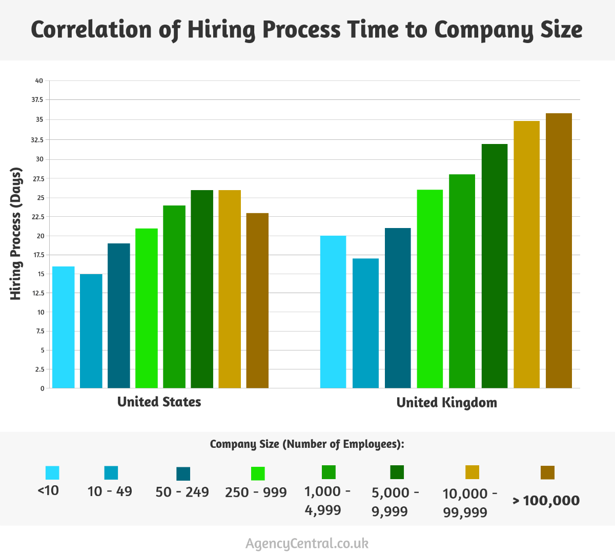 it is clear that, overall, the uk has a much longer hiring process than the  us  in addition to this, we can see that the length of the process  increases