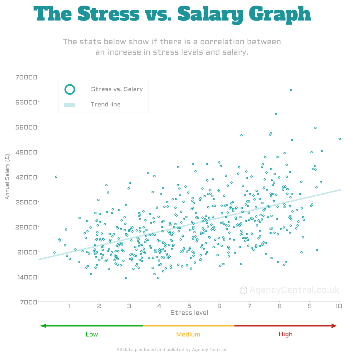 Revealed: Stress, Salary, and Their Relationship