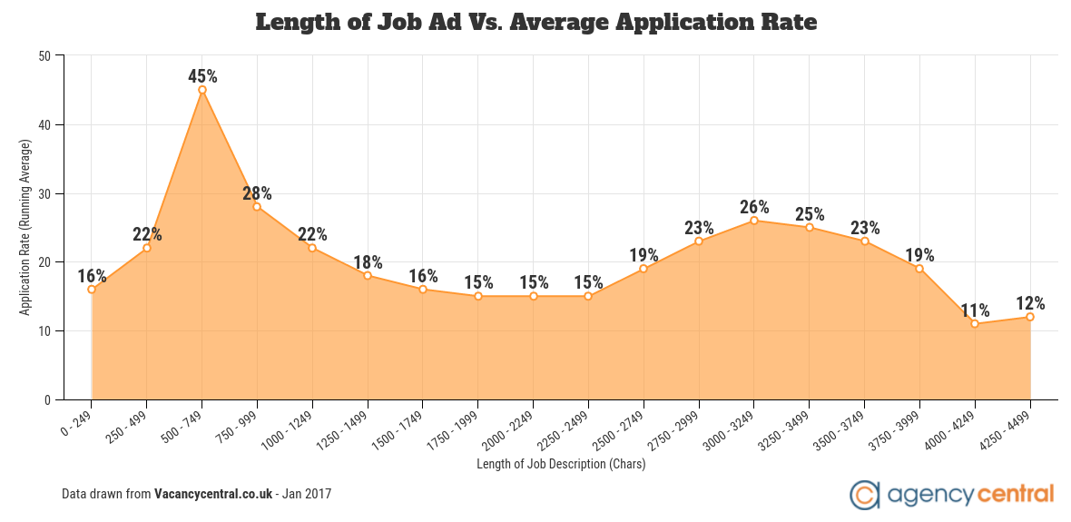graph number of job applications received through time