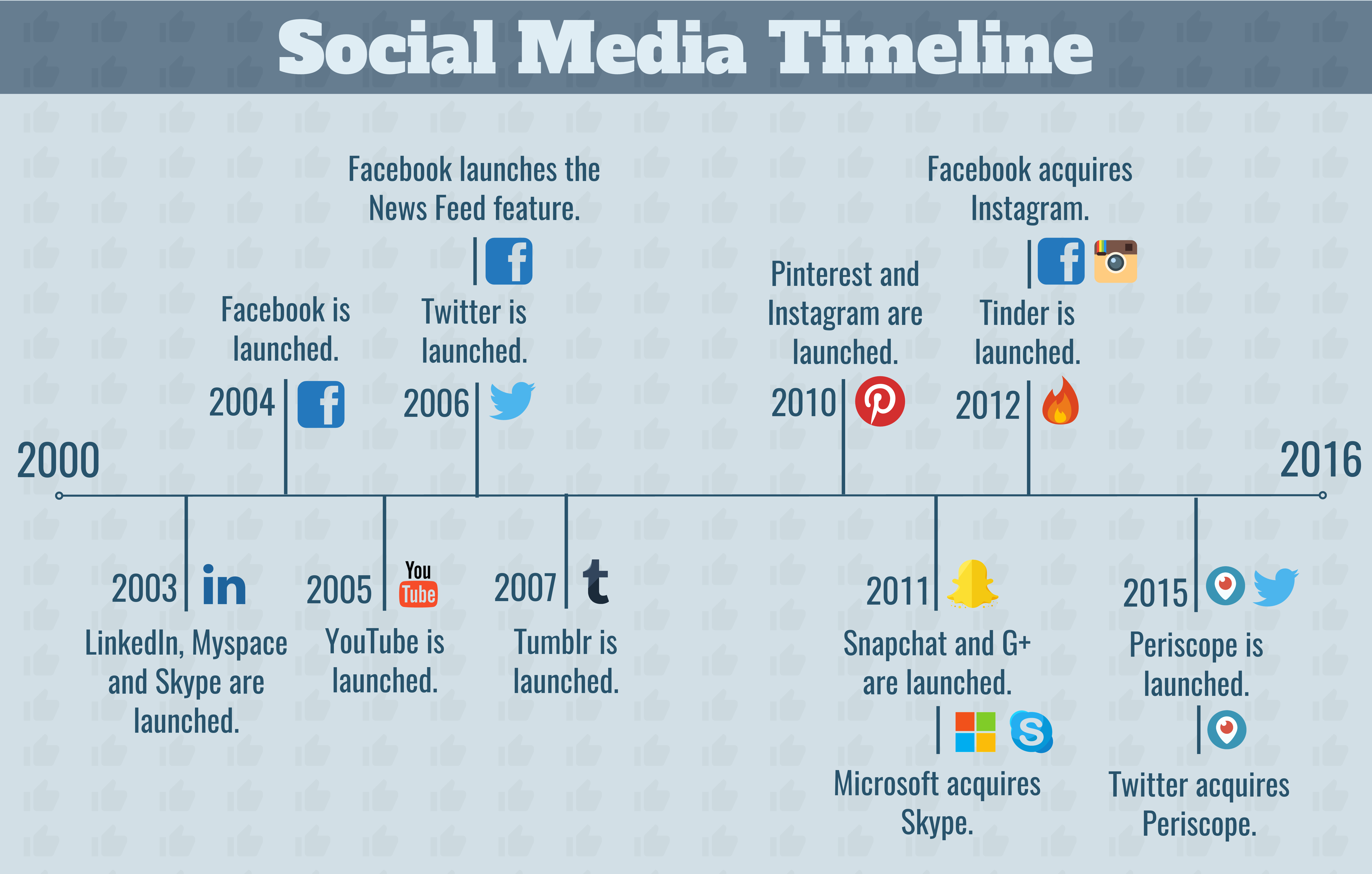 As Technology Survived Y2k Remember That The Years That Followed Saw A Succession Of Social Media Platforms Released Least Of All The Recruitment