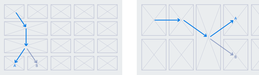 Figure 3-4. Example of focus movement in a grid layout
