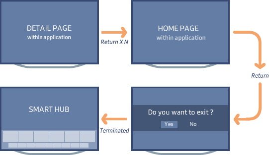 "Figure 2. ""Return/Exit"" key click process"